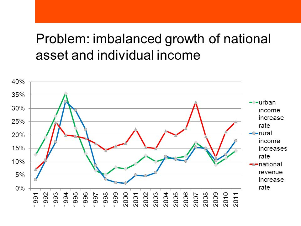 Problem: imbalanced growth of national asset and individual income