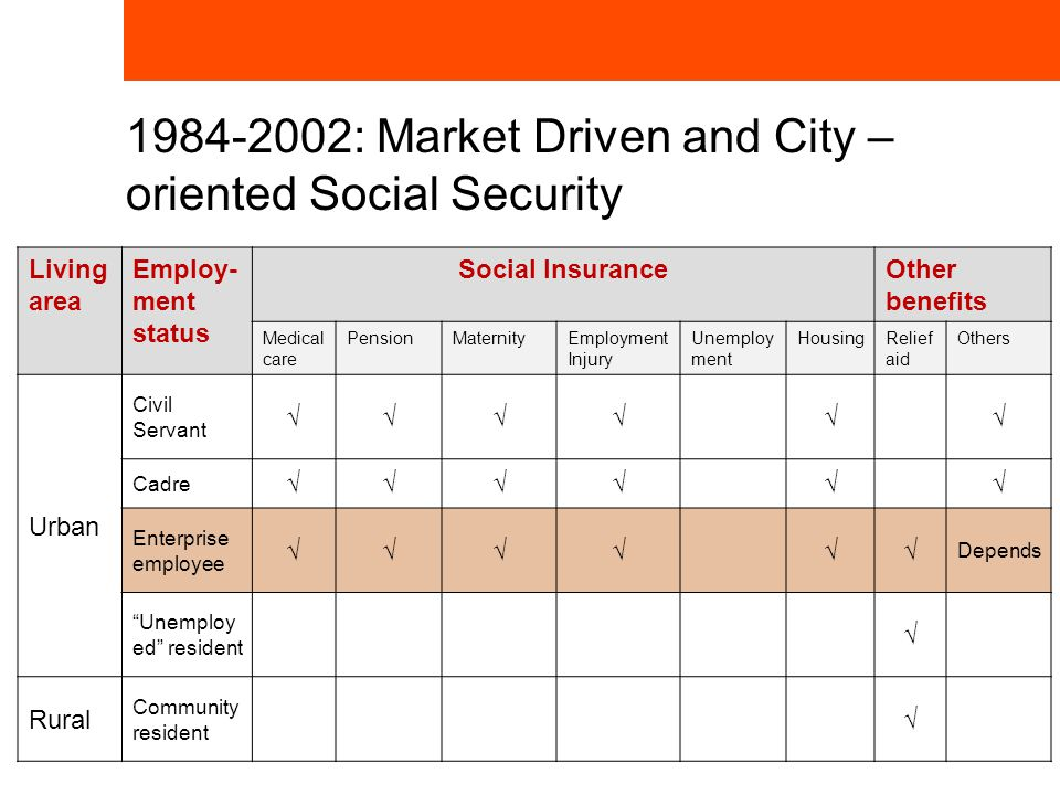 1984-2002: Market Driven and City – oriented Social Security Living area Employ- ment status Social InsuranceOther benefits Medical care PensionMaternityEmployment Injury Unemploy ment HousingRelief aid Others Urban Civil Servant √√√√√√ Cadre √√√√√√ Enterprise employee √√√√√√ Depends Unemploy ed resident √ Rural Community resident √