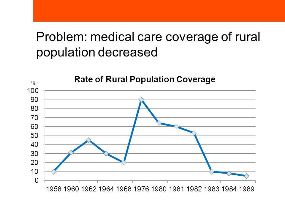 Problem: medical care coverage of rural population decreased