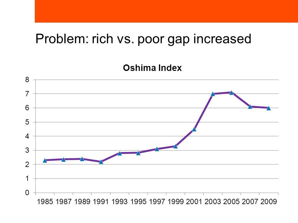 Problem: rich vs. poor gap increased