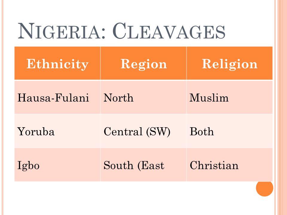 N IGERIA : C LEAVAGES EthnicityRegionReligion Hausa-FulaniNorthMuslim YorubaCentral (SW)Both IgboSouth (EastChristian