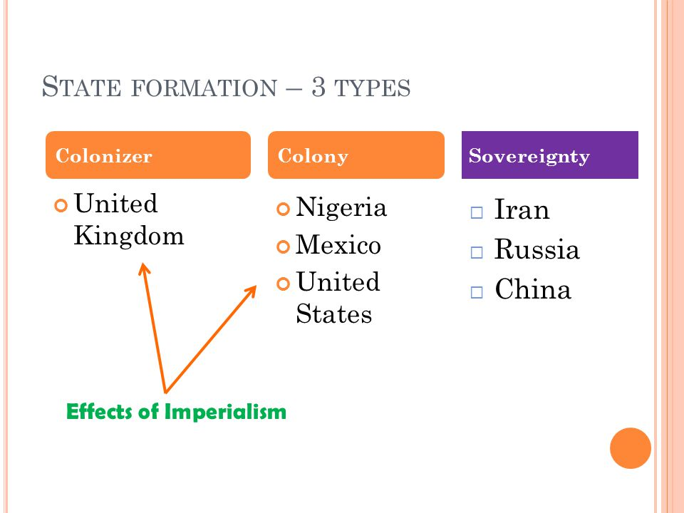 S TATE FORMATION – 3 TYPES United Kingdom Nigeria Mexico United States ColonizerColonySovereignty  Iran  Russia  China Effects of Imperialism