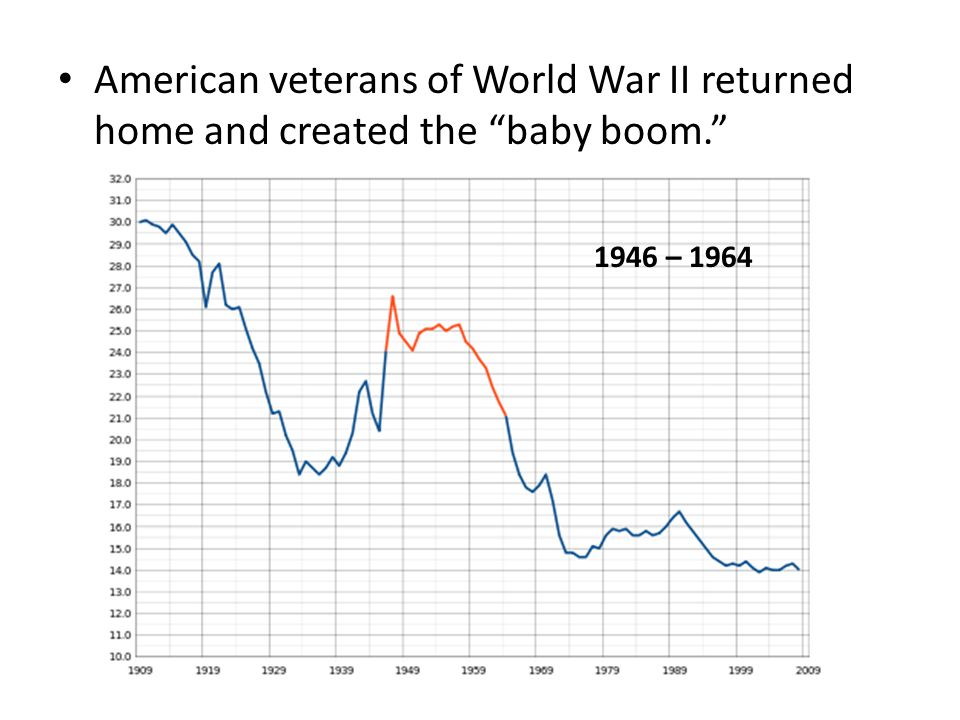 "American veterans of World War II returned home and created the ""baby boom."" 1946 – 1964"