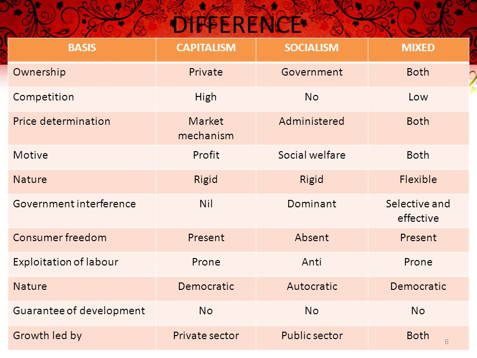DIFFERENCE BASISCAPITALISMSOCIALISMMIXED OwnershipPrivateGovernmentBoth CompetitionHighNoLow Price determinationMarket mechanism AdministeredBoth MotiveProfitSocial welfareBoth NatureRigid Flexible Government interferenceNilDominantSelective and effective Consumer freedomPresentAbsentPresent Exploitation of labourProneAntiProne NatureDemocraticAutocraticDemocratic Guarantee of developmentNo Growth led byPrivate sectorPublic sectorBoth 6