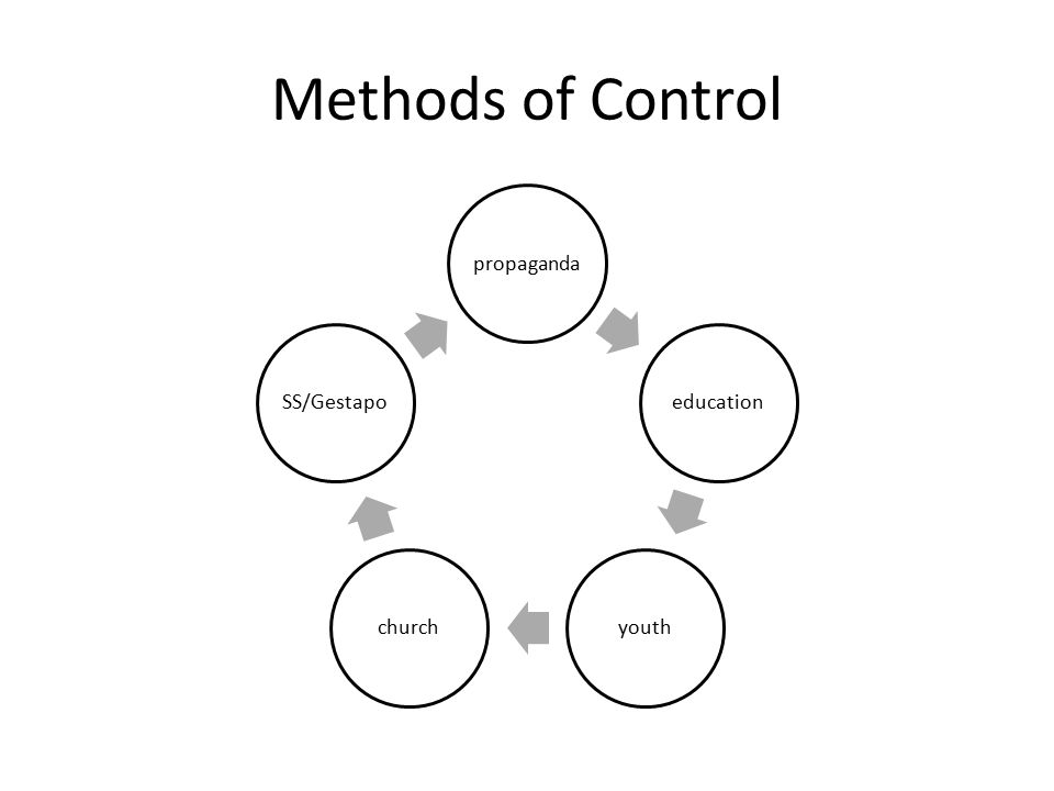 Methods of Control propaganda education youthchurch SS/Gestapo