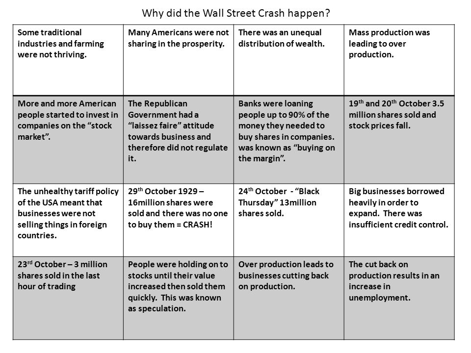 Why did Wall Street Crash 29th October 1929