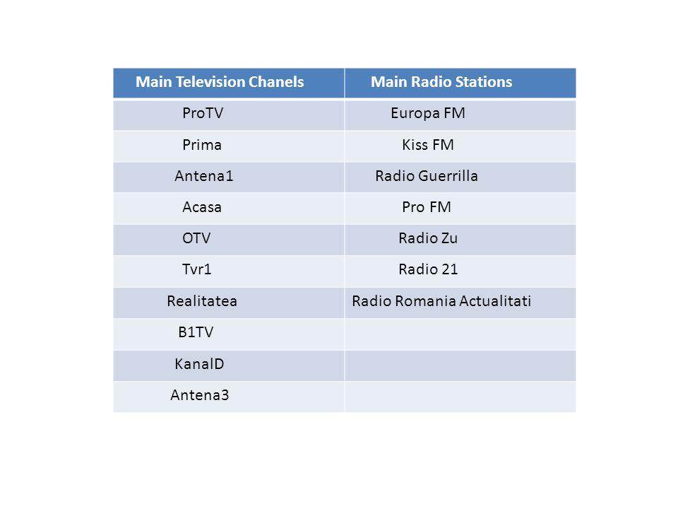 Main Television Chanels Main Radio Stations ProTV Europa FM Prima Kiss FM Antena1 Radio Guerrilla Acasa Pro FM OTV Radio Zu Tvr1 Radio 21 RealitateaRa