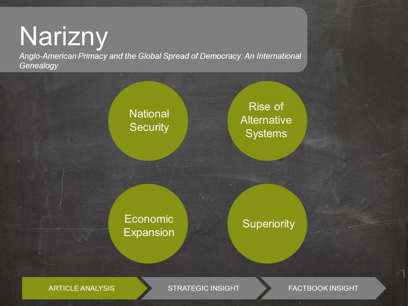 ARTICLE ANALYSIS STRATEGIC INSIGHTFACTBOOK INSIGHT Narizny Anglo-American Primacy and the Global Spread of Democracy: An International Genealogy National Security Rise of Alternative Systems Economic Expansion Superiority