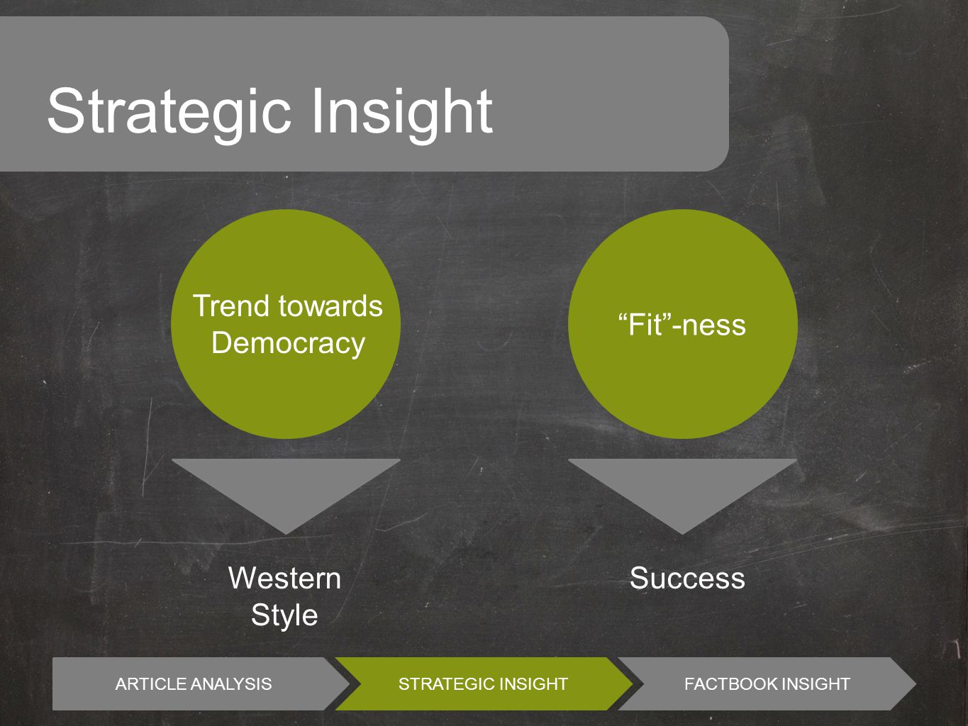 ARTICLE ANALYSIS STRATEGIC INSIGHTFACTBOOK INSIGHT Strategic Insight Fit -ness Trend towards Democracy Western Style Success