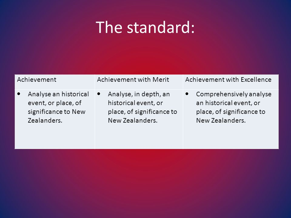 Significance to New Zealanders… Required for 3.2 at all levels of achievement.