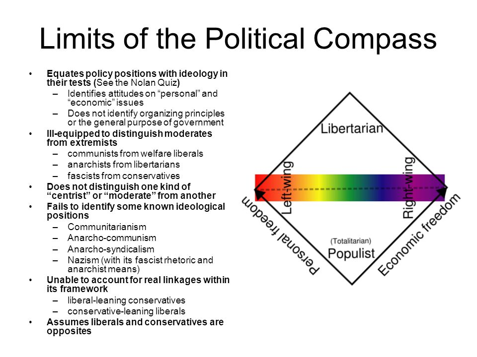 Limits of the Political Compass Equates policy positions with ideology in their tests (See the Nolan Quiz) –Identifies attitudes on personal and economic issues –Does not identify organizing principles or the general purpose of government Ill-equipped to distinguish moderates from extremists –communists from welfare liberals –anarchists from libertarians –fascists from conservatives Does not distinguish one kind of centrist or moderate from another Fails to identify some known ideological positions –Communitarianism –Anarcho-communism –Anarcho-syndicalism –Nazism (with its fascist rhetoric and anarchist means) Unable to account for real linkages within its framework –liberal-leaning conservatives –conservative-leaning liberals Assumes liberals and conservatives are opposites