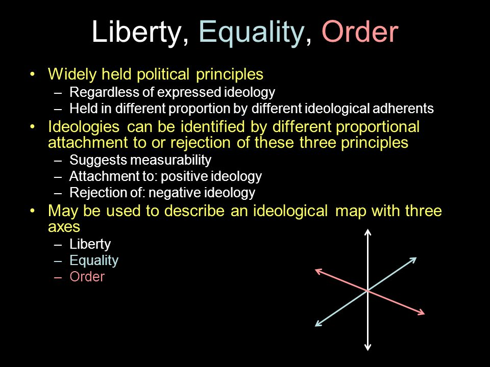 Liberty, Equality, Order Widely held political principles –Regardless of expressed ideology –Held in different proportion by different ideological adherents Ideologies can be identified by different proportional attachment to or rejection of these three principles –Suggests measurability –Attachment to: positive ideology –Rejection of: negative ideology May be used to describe an ideological map with three axes –Liberty –Equality –Order