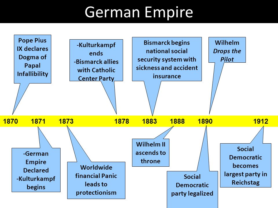 German Empire 18701871187318781883188818901912 Pope Pius IX declares Dogma of Papal Infallibility -German Empire Declared -Kulturkampf begins Wilhelm II ascends to throne -Kulturkampf ends -Bismarck allies with Catholic Center Party Bismarck begins national social security system with sickness and accident insurance Social Democratic party legalized Wilhelm Drops the Pilot Worldwide financial Panic leads to protectionism Social Democratic becomes largest party in Reichstag