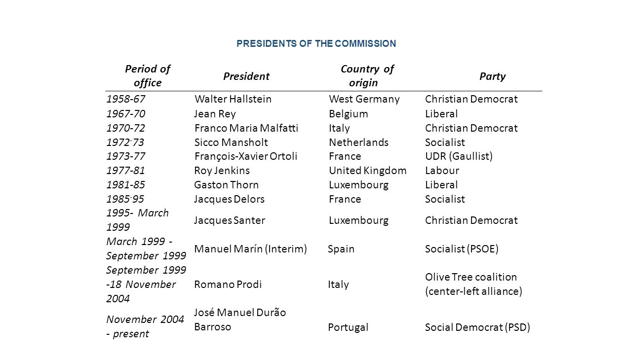 PRESIDENTS OF THE COMMISSION Period of office President Country of origin Party 1958-67 Walter Hallstein West GermanyChristian Democrat 1967-70Jean Re