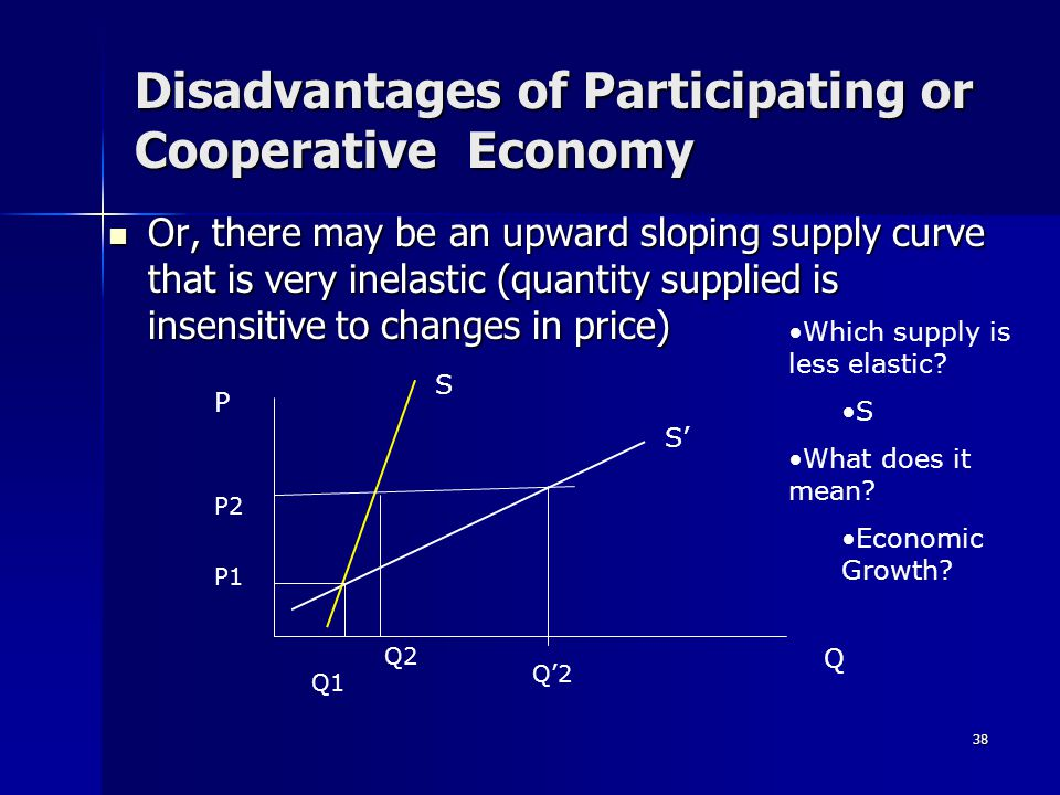 38 Disadvantages of Participating or Cooperative Economy Or, there may be an upward sloping supply curve that is very inelastic (quantity supplied is insensitive to changes in price) Or, there may be an upward sloping supply curve that is very inelastic (quantity supplied is insensitive to changes in price) S' P S Q Which supply is less elastic.