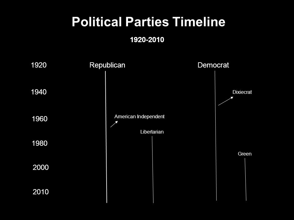 The Fifth Party System: 1932-1964 Throughout the New Deal era, the two major parties were roughly divided along class lines.