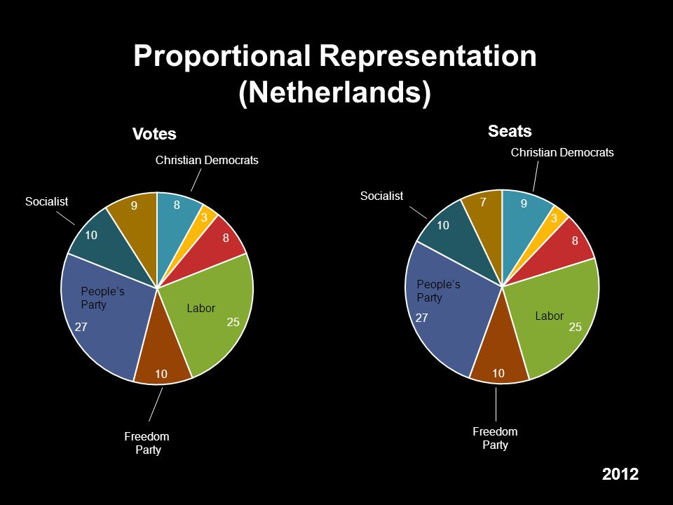 Proportional Representation (Netherlands) 2012 Labor People's Party People's Party Freedom Party Christian Democrats Freedom Party Socialist Votes Seats