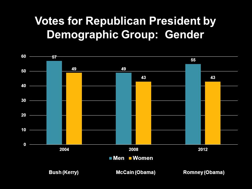 Votes for Republican President by Demographic Group: Gender Bush (Kerry)McCain (Obama)Romney (Obama)