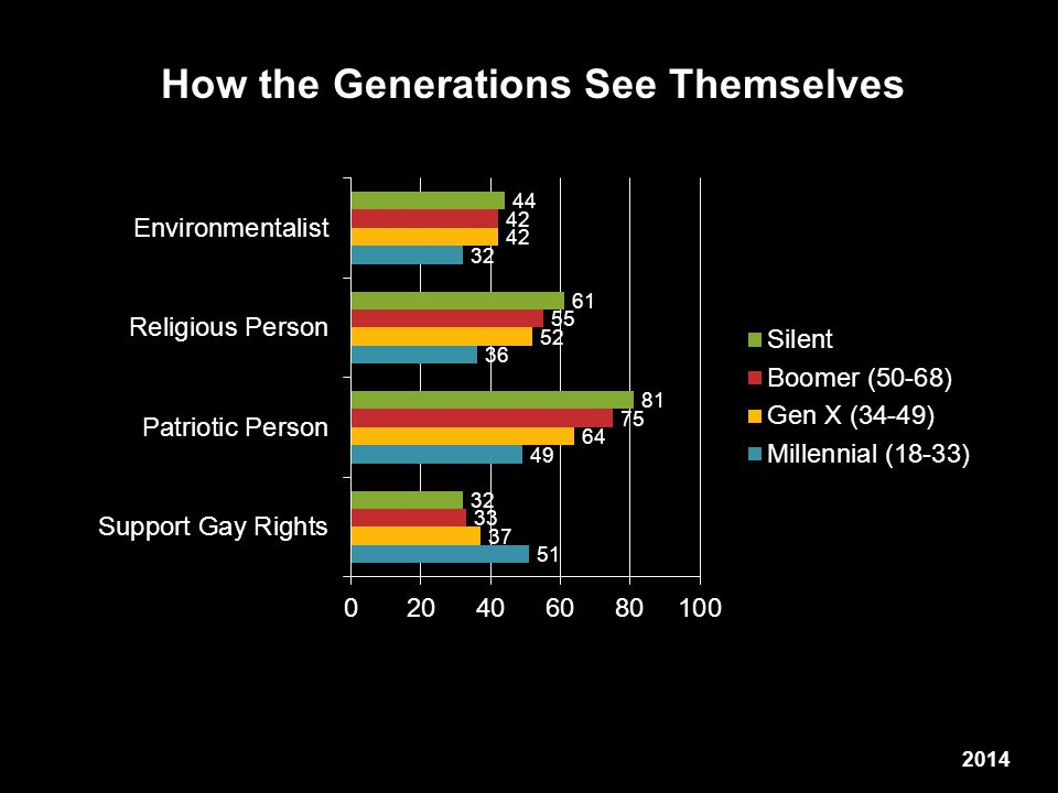 How the Generations See Themselves 2014
