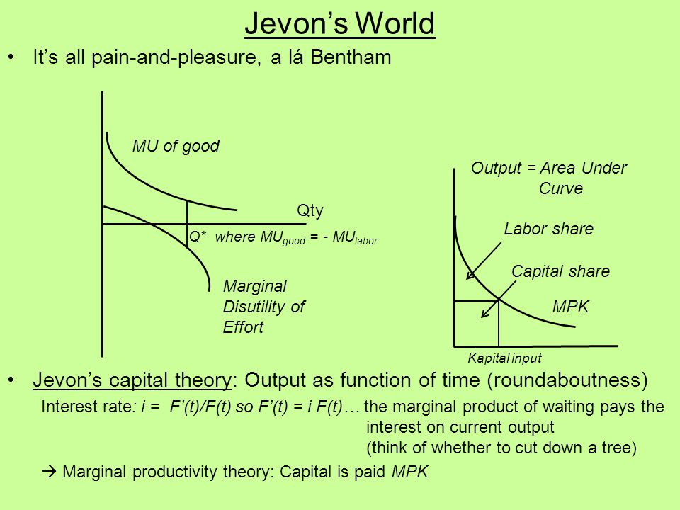 Jevon's World It's all pain-and-pleasure, a lá Bentham Jevon's capital theory: Output as function of time (roundaboutness) Interest rate: i = F'(t)/F(t) so F'(t) = i F(t)… the marginal product of waiting pays the interest on current output (think of whether to cut down a tree)  Marginal productivity theory: Capital is paid MPK MU of good Qty Marginal Disutility of Effort Q* where MU good = - MU labor MPK Kapital input Capital share Labor share Output = Area Under Curve