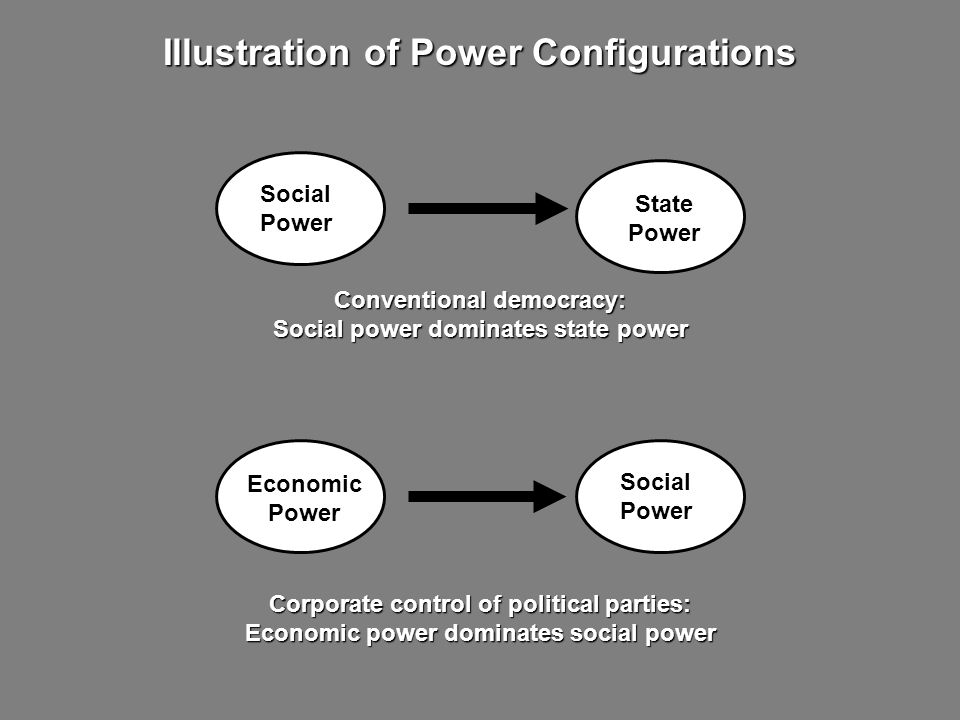 Conventional democracy: Social power dominates state power Illustration of Power Configurations Corporate control of political parties: Economic power dominates social power Economic Power Social Power State Power Social Power