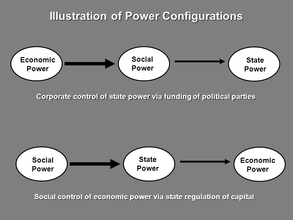 Illustration of Power Configurations Corporate control of state power via funding of political parties Economic Power State Power Social Power Social control of economic power via state regulation of capital Social Power Economic Power State Power
