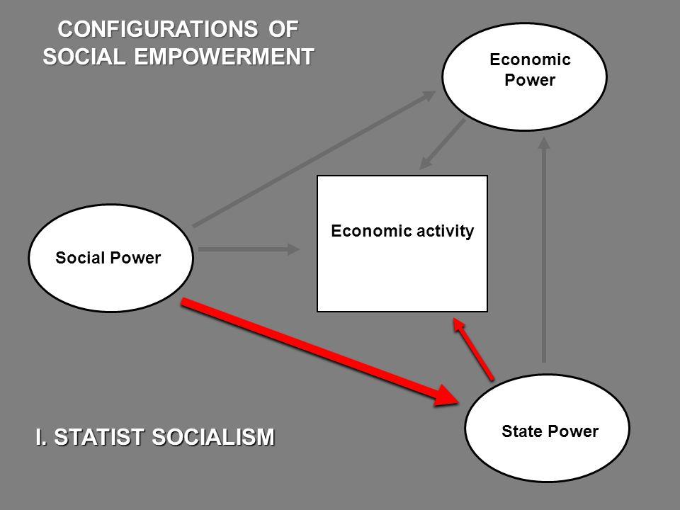 Economic Power State Power I. STATIST SOCIALISM CONFIGURATIONS OF SOCIAL EMPOWERMENT Economic activity Social Power