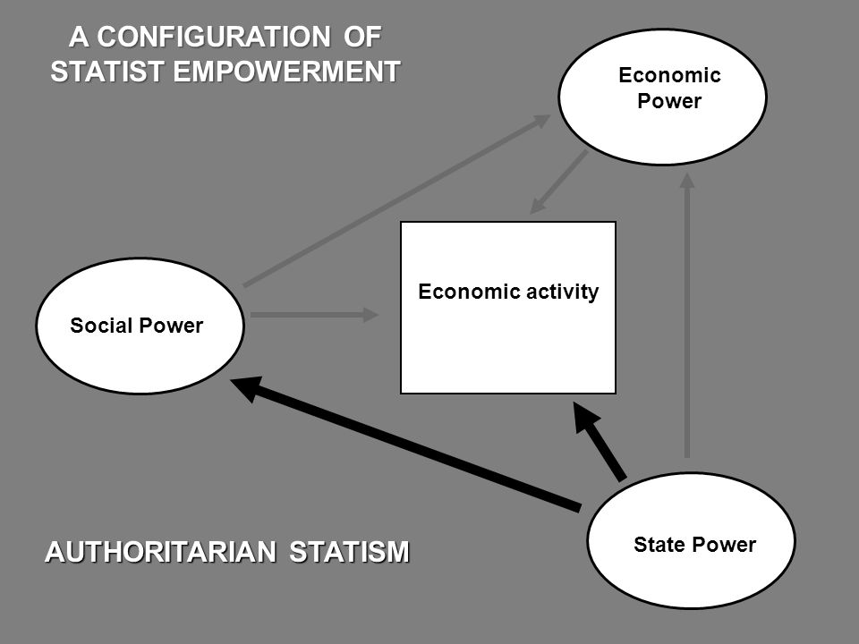 Economic Power State Power AUTHORITARIAN STATISM A CONFIGURATION OF STATIST EMPOWERMENT Economic activity Social Power