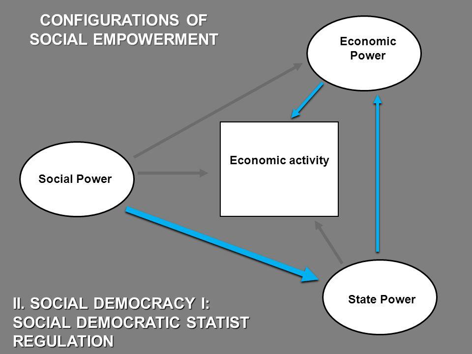 Economic Power State Power II. SOCIAL DEMOCRACY I: SOCIAL DEMOCRATIC STATIST REGULATION CONFIGURATIONS OF SOCIAL EMPOWERMENT Economic activity Social
