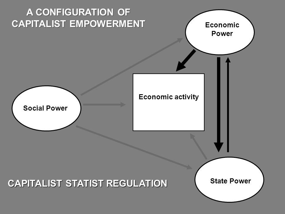Economic Power State Power CAPITALIST STATIST REGULATION A CONFIGURATION OF CAPITALIST EMPOWERMENT Economic activity Social Power