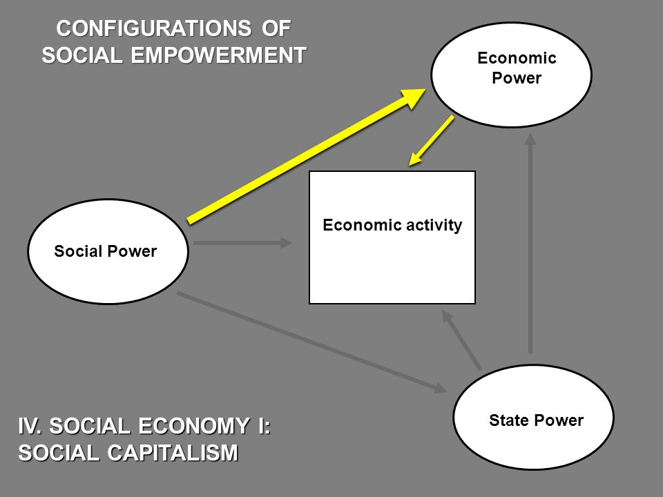 Economic Power State Power IV.