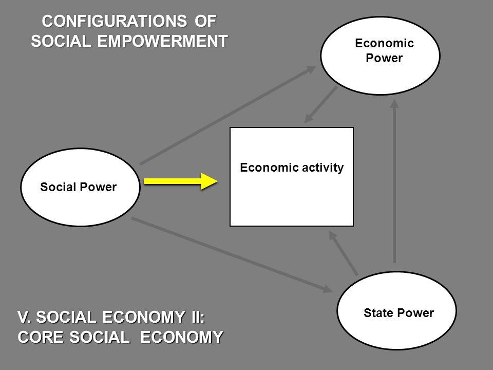 Economic Power State Power V. SOCIAL ECONOMY II: CORE SOCIAL ECONOMY CONFIGURATIONS OF SOCIAL EMPOWERMENT Economic activity Social Power