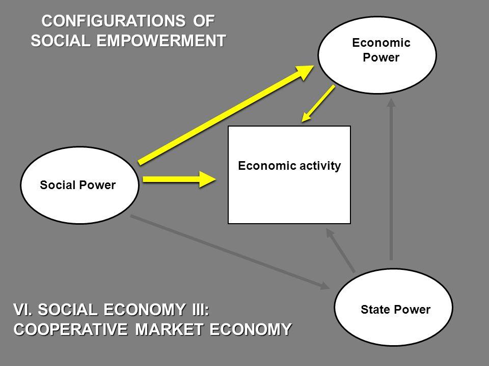 Economic Power State Power VI. SOCIAL ECONOMY III: COOPERATIVE MARKET ECONOMY CONFIGURATIONS OF SOCIAL EMPOWERMENT Economic activity Social Power