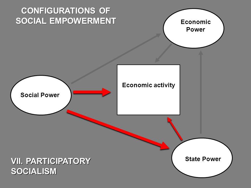 Economic Power State Power VII. PARTICIPATORY SOCIALISM CONFIGURATIONS OF SOCIAL EMPOWERMENT Economic activity Social Power