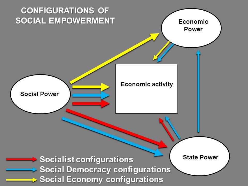 Economic Power State Power Socialist configurations Social Democracy configurations Social Economy configurations CONFIGURATIONS OF SOCIAL EMPOWERMENT