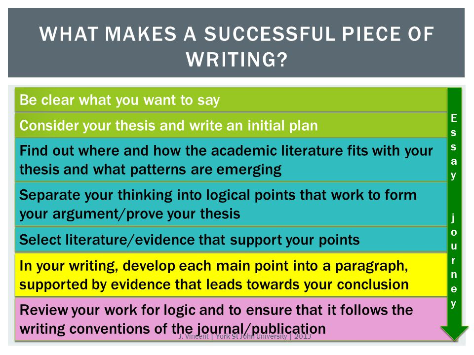 WHAT MAKES A SUCCESSFUL PIECE OF WRITING.