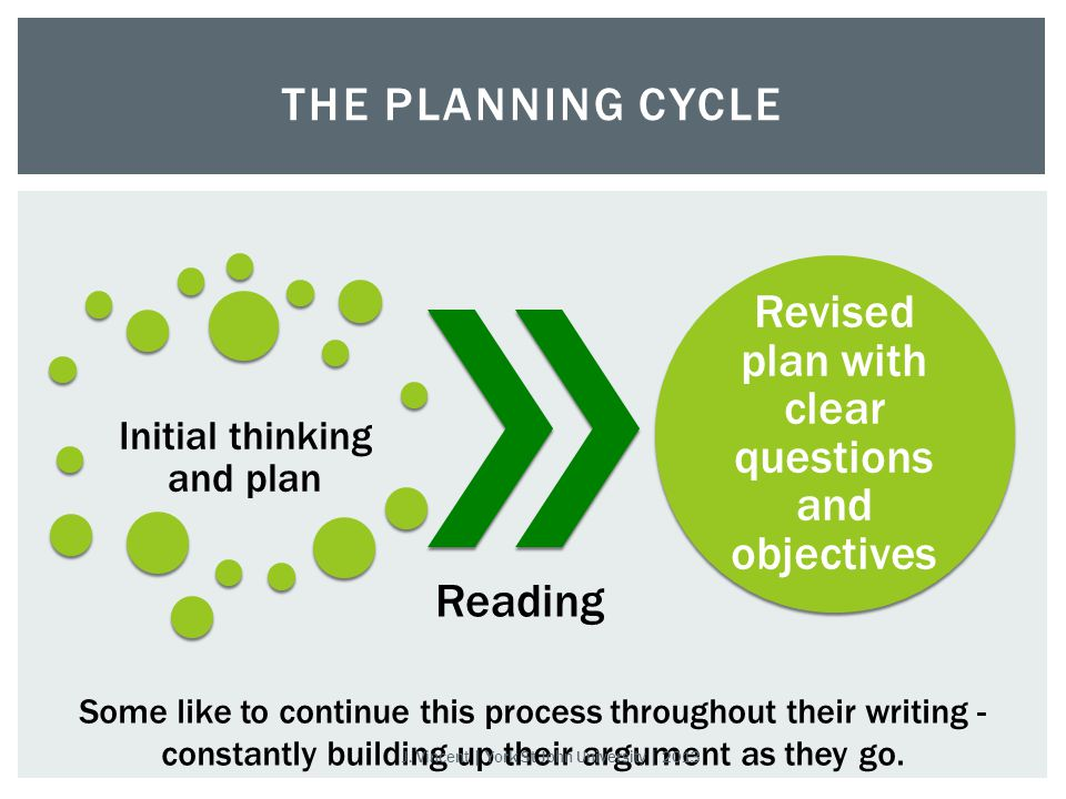 Initial thinking and plan Reading Revised plan with clear questions and objectives THE PLANNING CYCLE Some like to continue this process throughout their writing - constantly building up their argument as they go.