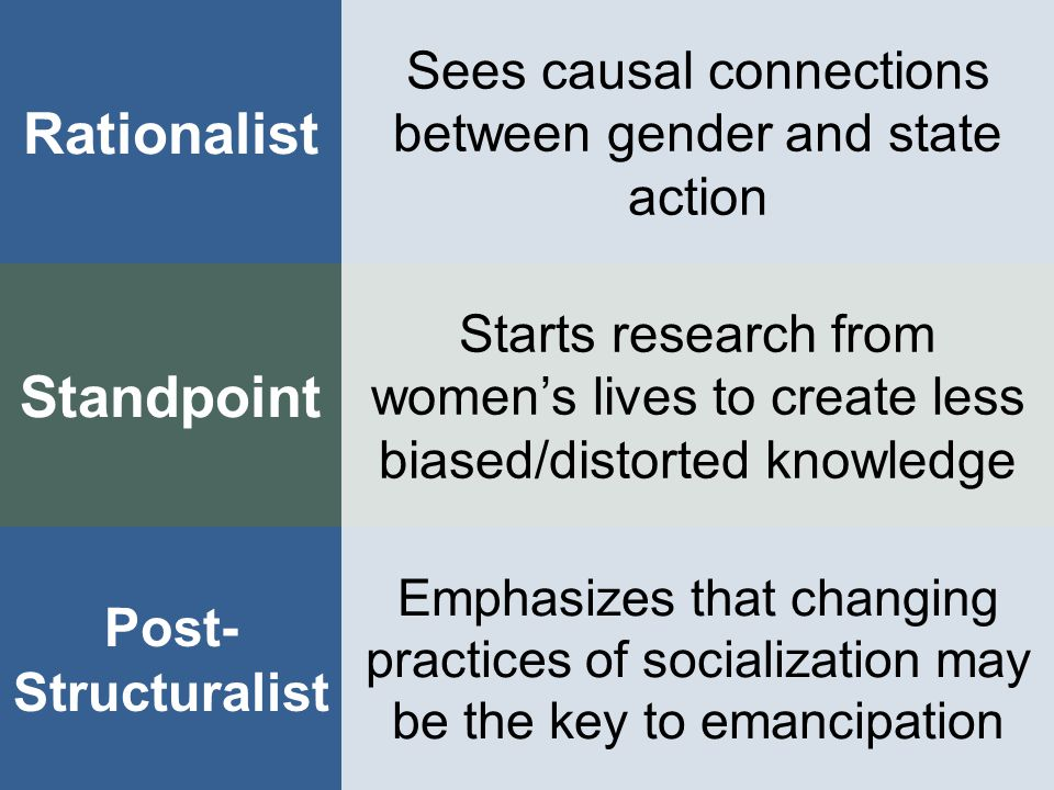 Post- Structuralist Rationalist Standpoint Sees causal connections between gender and state action Emphasizes that changing practices of socialization may be the key to emancipation Starts research from women's lives to create less biased/distorted knowledge
