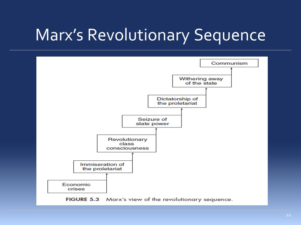 Marx's Revolutionary Sequence 12