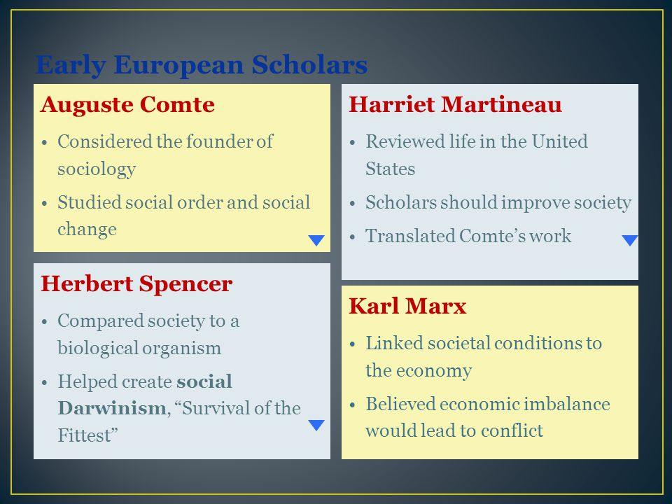 Auguste Comte Considered the founder of sociology Studied social order and social change Herbert Spencer Compared society to a biological organism Hel
