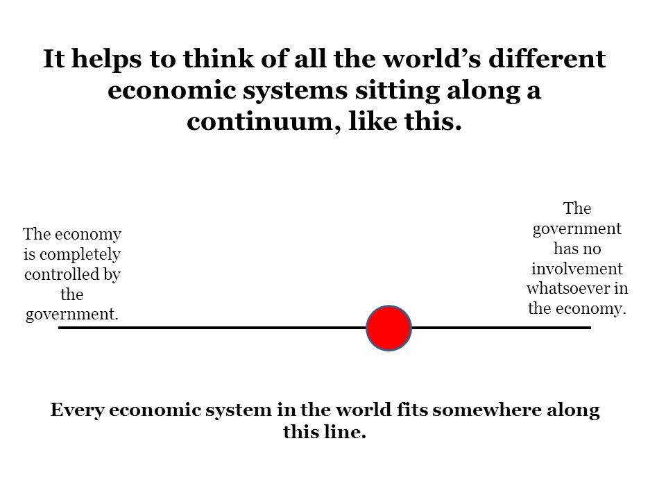 It helps to think of all the world's different economic systems sitting along a continuum, like this. The economy is completely controlled by the gove