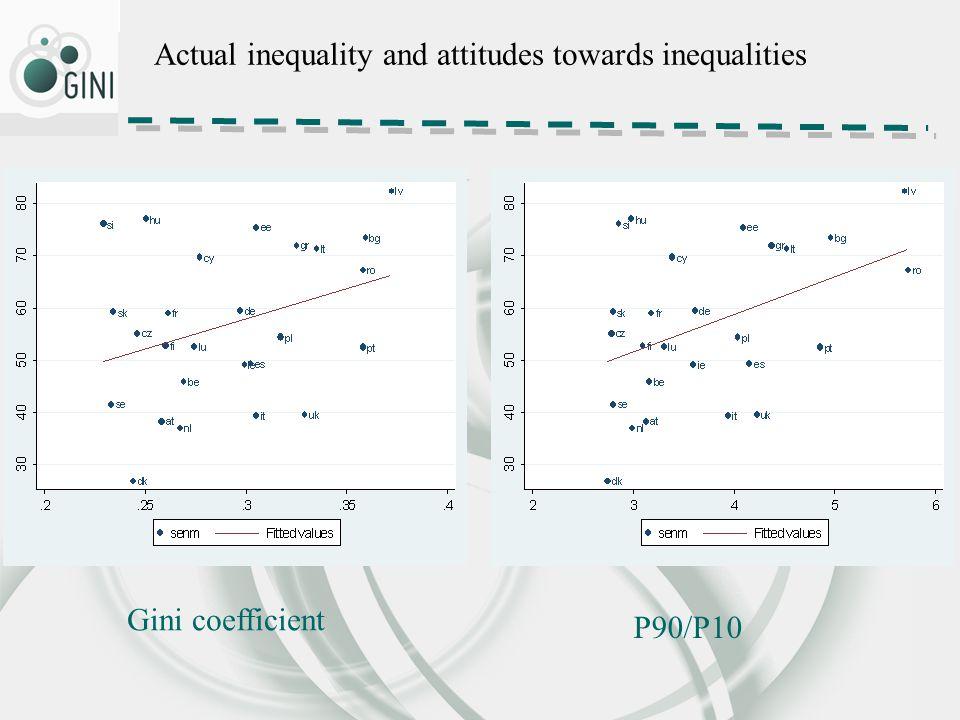 Actual inequality and attitudes towards inequalities Gini coefficient P90/P10