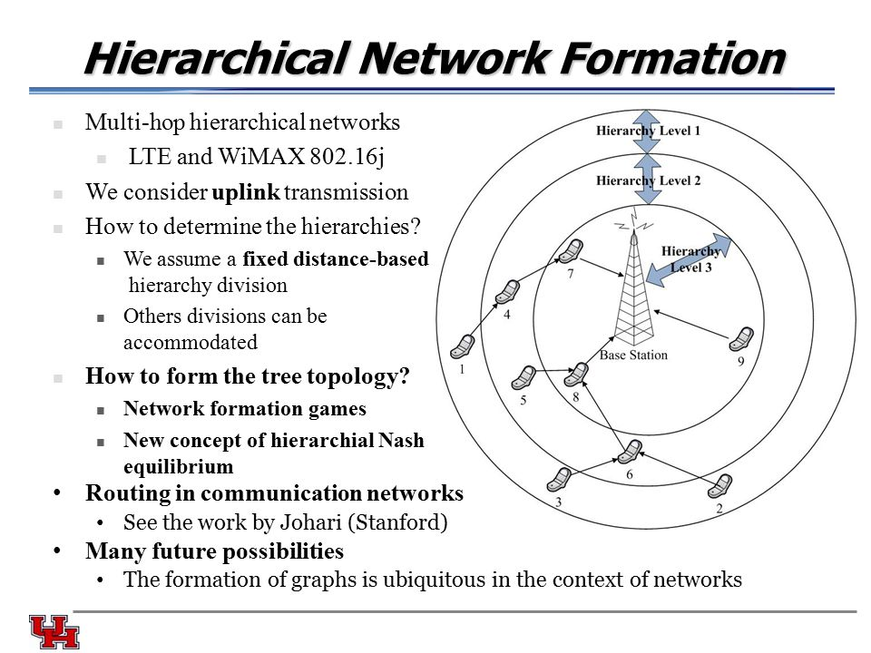 Hierarchical Network Formation Multi-hop hierarchical networks LTE and WiMAX 802.16j We consider uplink transmission How to determine the hierarchies.