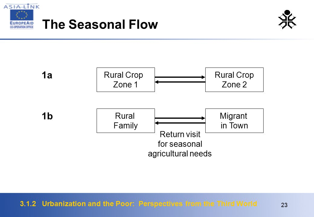 3.1.2 Urbanization and the Poor: Perspectives from the Third World 23 1a Rural Crop Zone 1 Rural Family 1b Migrant in Town Rural Crop Zone 2 Return visit for seasonal agricultural needs The Seasonal Flow
