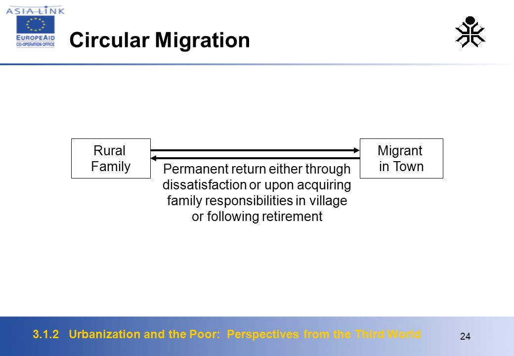 3.1.2 Urbanization and the Poor: Perspectives from the Third World 24 Rural Family Migrant in Town Permanent return either through dissatisfaction or upon acquiring family responsibilities in village or following retirement Circular Migration