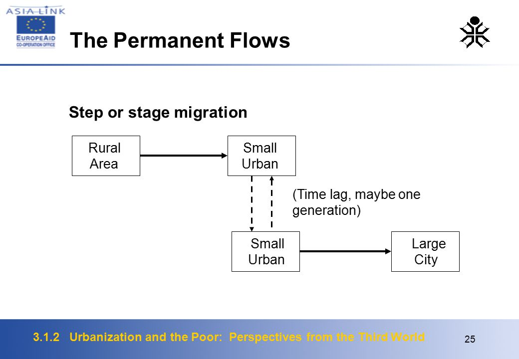 3.1.2 Urbanization and the Poor: Perspectives from the Third World 25 Step or stage migration Rural Area Small Urban Small Urban Large City (Time lag, maybe one generation) The Permanent Flows