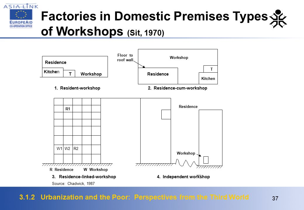 3.1.2 Urbanization and the Poor: Perspectives from the Third World 37 Factories in Domestic Premises Types of Workshops (Sit, 1970)