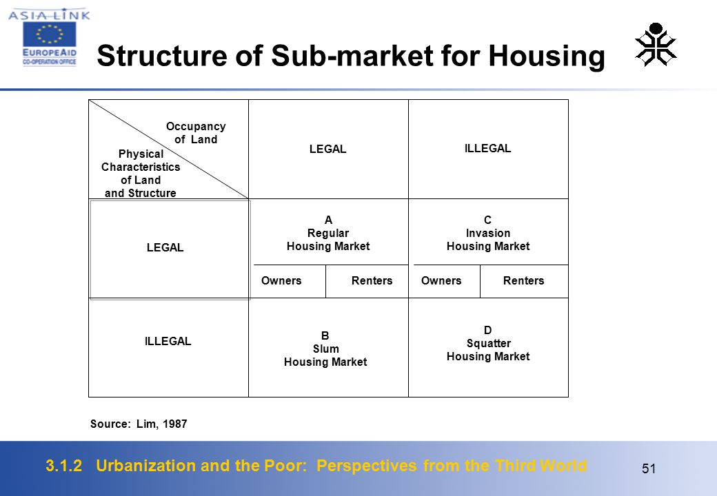 3.1.2 Urbanization and the Poor: Perspectives from the Third World 51 Occupancy of Land Physical Characteristics of Land and Structure LEGAL ILLEGAL LEGAL Owners Renters A Regular Housing Market C Invasion Housing Market OwnersRenters ILLEGAL B Slum Housing Market D Squatter Housing Market Source: Lim, 1987 Structure of Sub-market for Housing