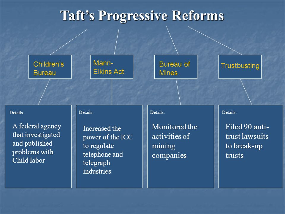 Taft's Progressive Reforms Details: A federal agency that investigated and published problems with Child labor Increased the power of the ICC to regulate telephone and telegraph industries Monitored the activities of mining companies Filed 90 anti- trust lawsuits to break-up trusts Children's Bureau Mann- Elkins Act Bureau of Mines Trustbusting