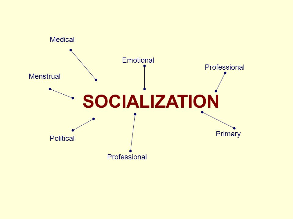 SOCIALIZATION Medical Emotional Menstrual Political Professional Primary Professional